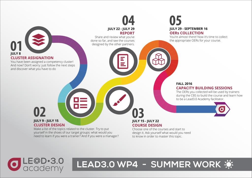 lead3.0_summerwork